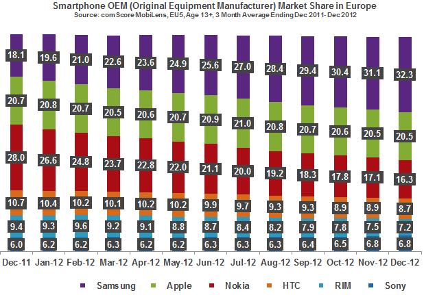 Europe market share