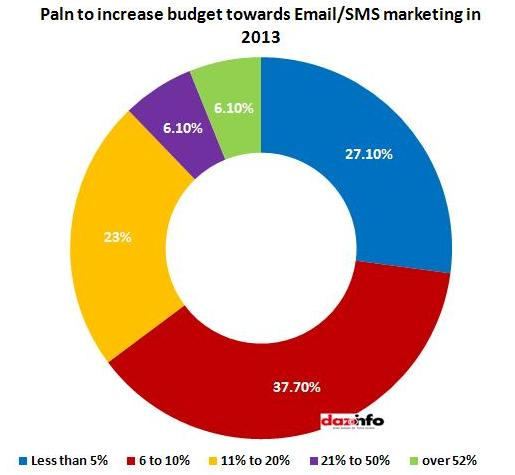 Email plan to increase budget in 2013