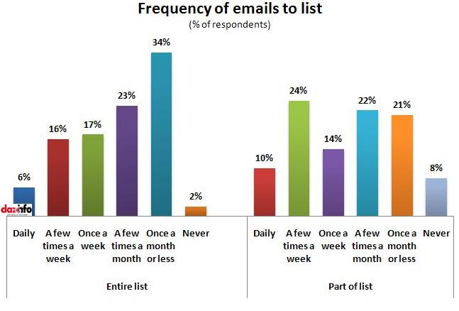 Frequency of emails to list