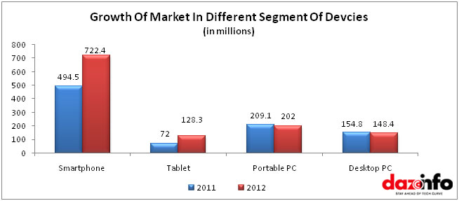 Market share Tablet vs PCs