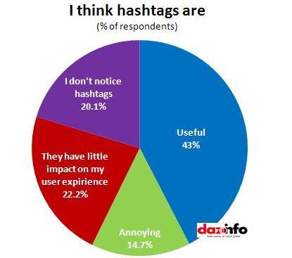 I think hashtags are_study