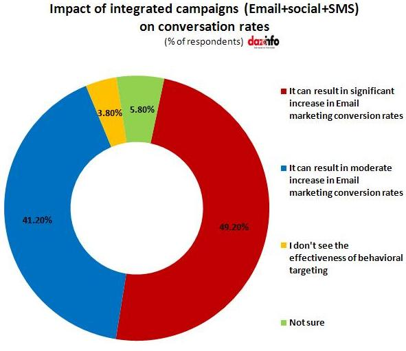 Impact of integrated campaigns(Email, social media and SMS)