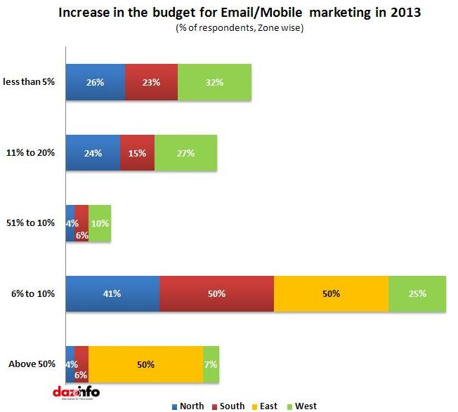Increase in the budget for Email/SMS in 2013