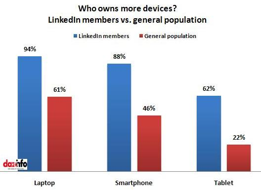 Rich in devices_LinkedIn vs. general population