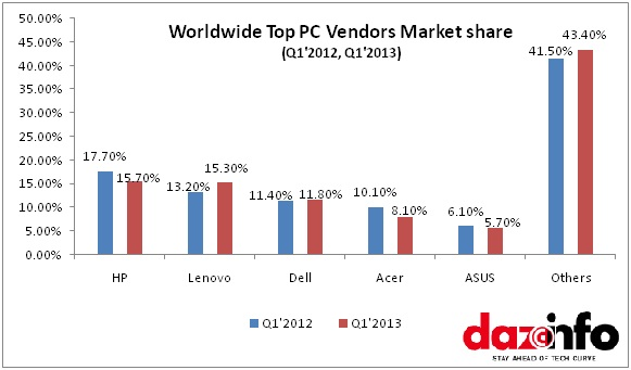 Worldwide PC Market share