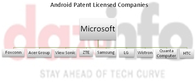 Microsoft Android Patents License