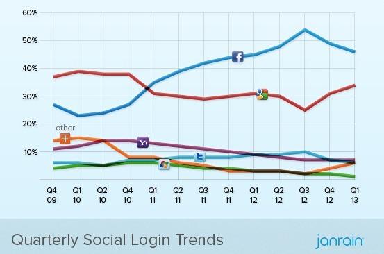 Q1-2013-Social-Login-Trend-study