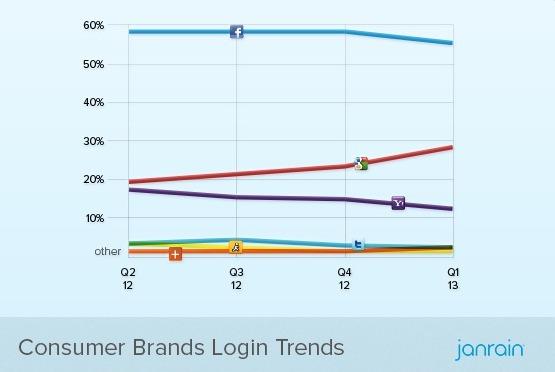 Q1-2013-Social-Login-Trend-Consumer-Brand