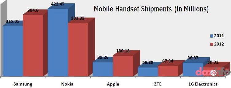 Samsung mobile handsets