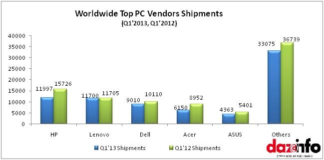 PC shipments 2013