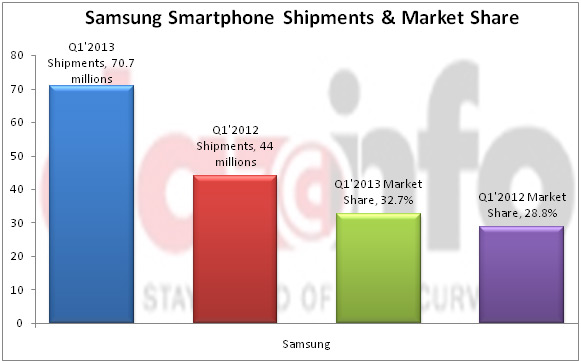 Samsung Smartphone Shipment and Market share