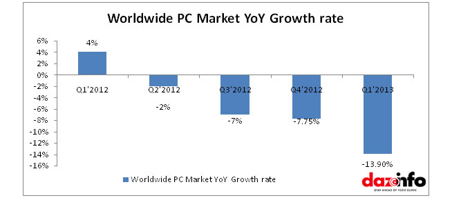 PC market decline