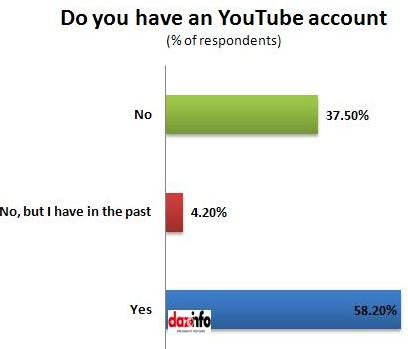 YouTube account holders