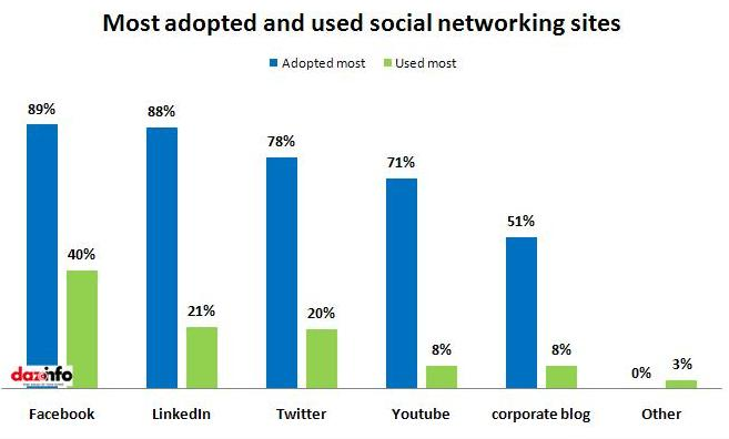 adopted & used social sites