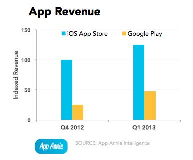 App Store Revenue Q1 2013