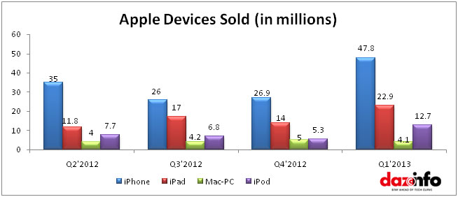Apple Market growth in tablets
