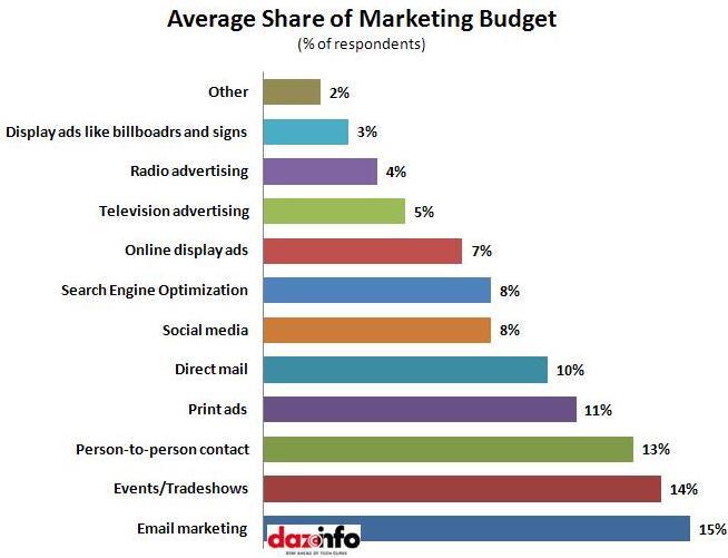 Average marketing budgets_Email