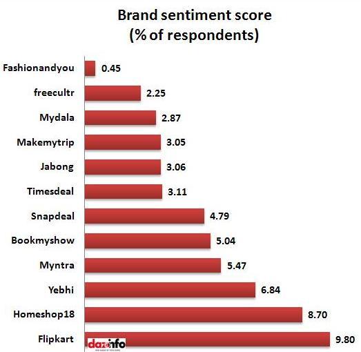Brand sentiment score_report