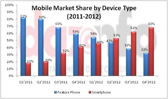 Feature phone vs. Smartphone