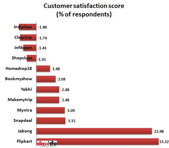 customer satisfaction scores_report