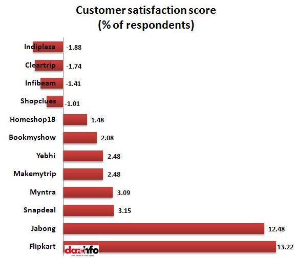 customer satisfaction scores_report