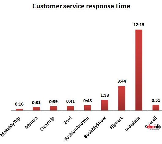 customer service response time_report