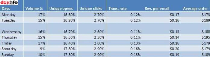 Email marketing_days_Q4 2012_report