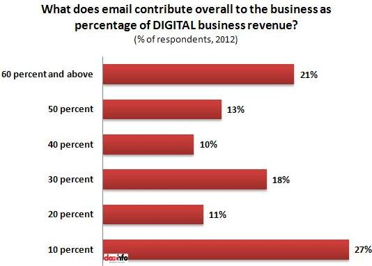 Email contribution to as a percentage