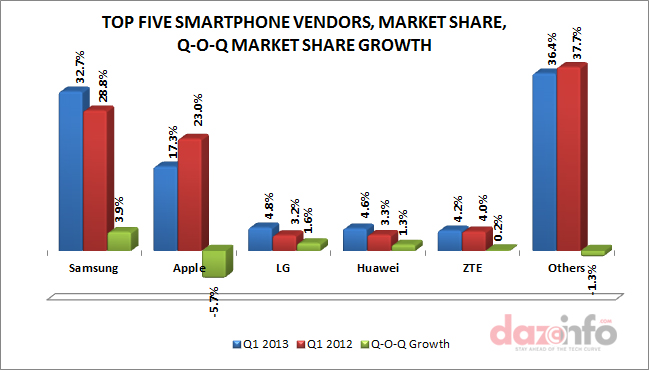 Global Smartphone vendors Market share Q1 2013 and Q-O-Q Market Share Growth