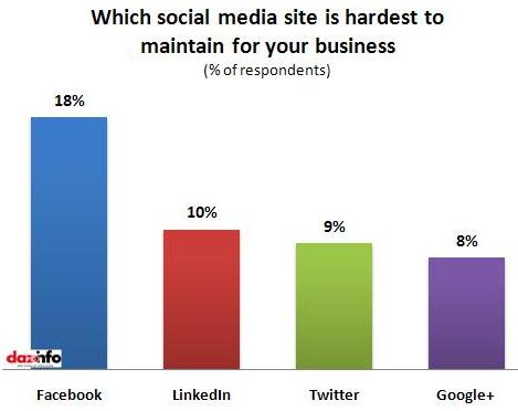 Social media sites_hardest to maintain
