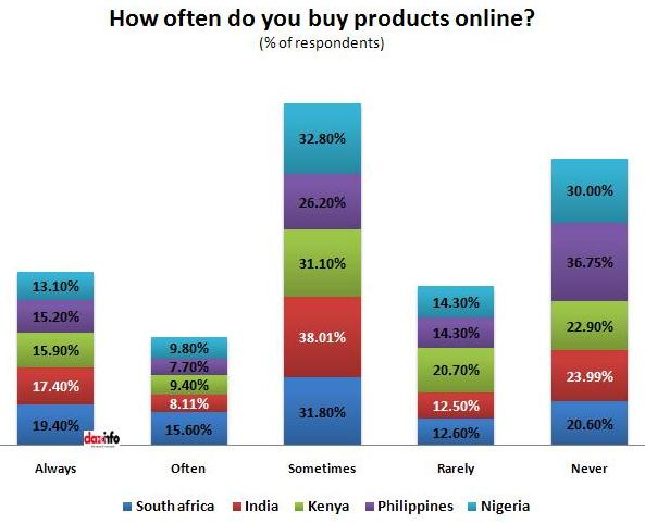 how often do you purchase products online