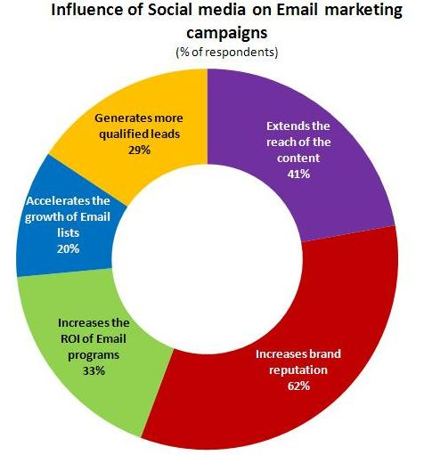 influence of social media on email