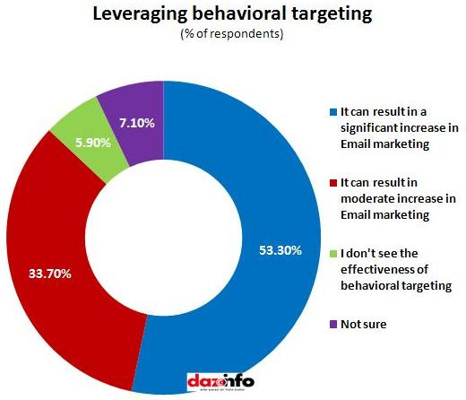 Email_leveraging behavior targeting
