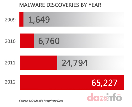 Google Inc Android Malwares 2012