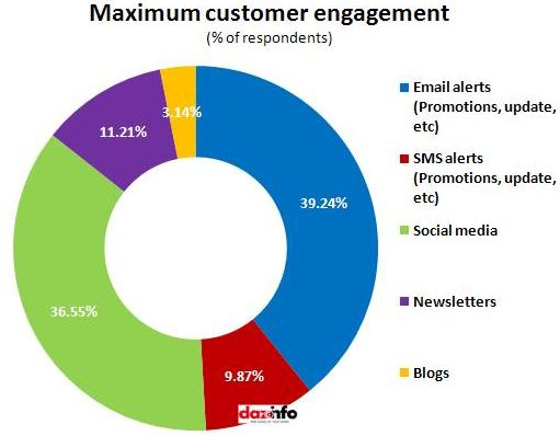 maximum customer engagement