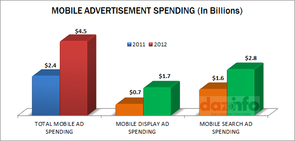 Mobile Ad Spending 2012