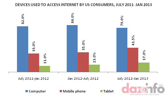 Mobile Internet Usage By Device in US