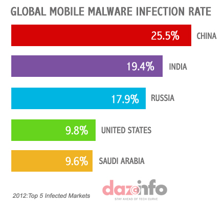 Global Top Mobile Malware Infected Countries