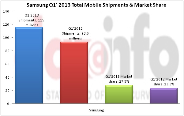 Samsung Total Mobile Shipment and market share for Q1 2013