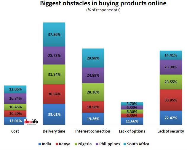 Obstacles in buying products online