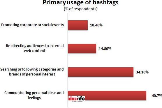 prime use of hashtags