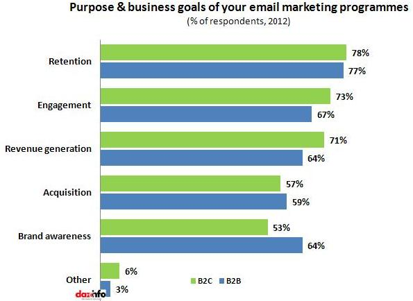 Purpose & business goals of email marketing