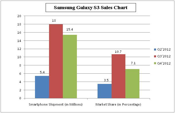 Graph of S3 sales
