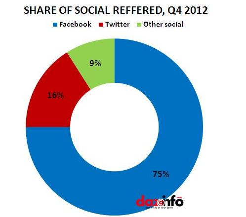 share of social reffered