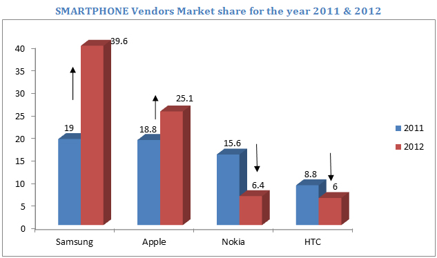 Smartphone makers market share
