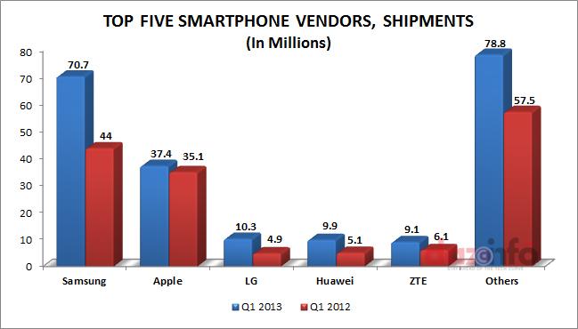 Global Smartphone Shipment Q1 2013