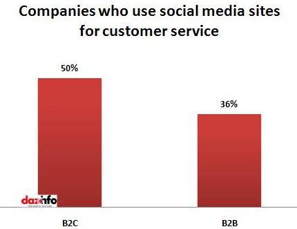 social media_customer service