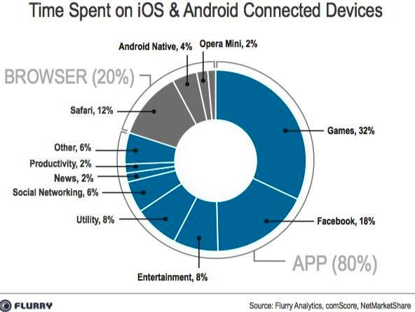 Android and iOS device owners
