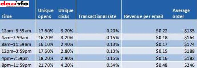 email marketing metrics_time_Q4 2012
