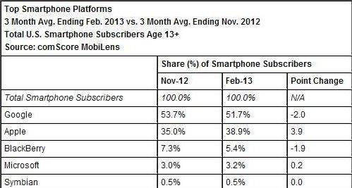 Android vs iOS in the U.S.